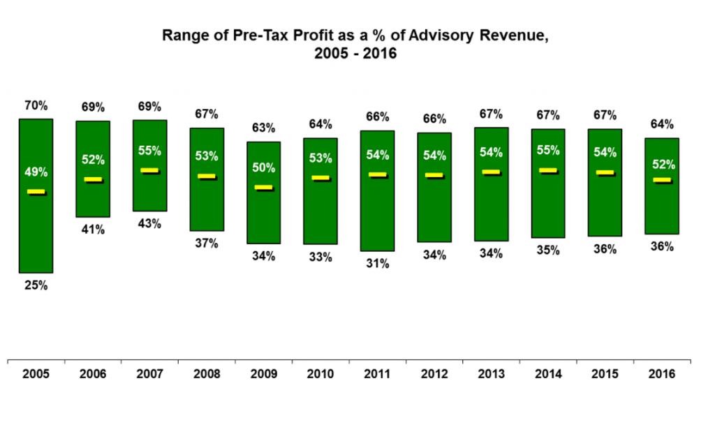 Table: Pre-Tax Profit as % of Advisory Revenue