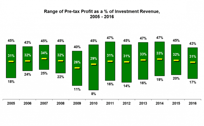 Range of Pre-Tax Profit as a percentage of Investment Revenue 2005 - 2016