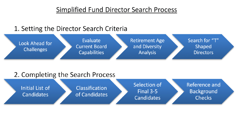 Director Search Process